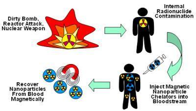 Strong Medicine A Novel biodegradable nanospheres offer novel approach for