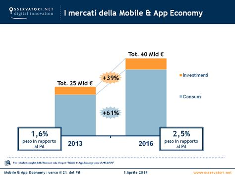 mobile italiane mobile italia 2014 mobile e app economy valgono