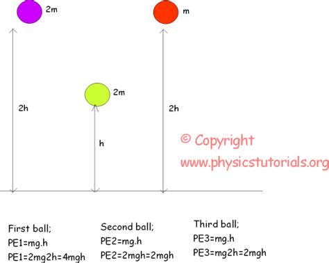 exle of gravitational potential energy potential energy