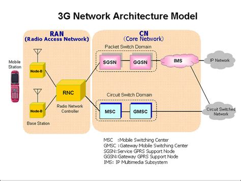 3g interfaces diagram seminar topics 3 3g architecture