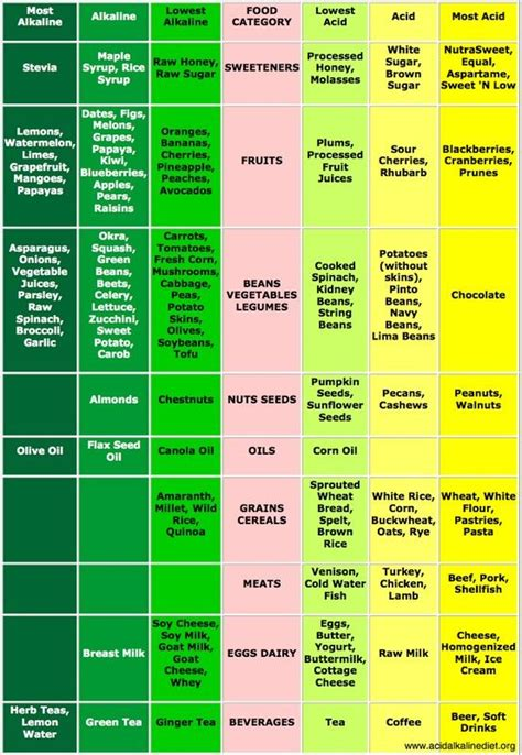 printable alkaline recipes 17 best ideas about acidic foods on pinterest acidic