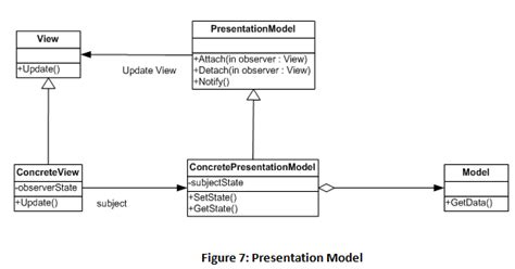 set layout in view mvc model view controller model view presenter and model