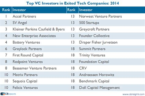 how to be a vc learn from top silicon valley investors about how they become vcs books accel partners had the most tech exits in 2014