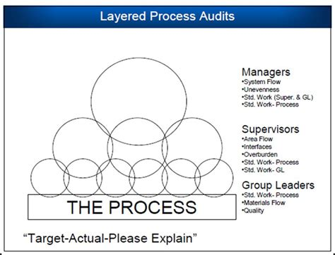 A Lean Journey Sustaining With Layered Audits Free Layered Process Audit Template