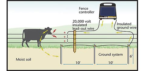 how to wire electric fence diagram on how images free