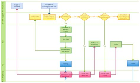 templates for flowcharts flowchart templates exles in creately diagram community