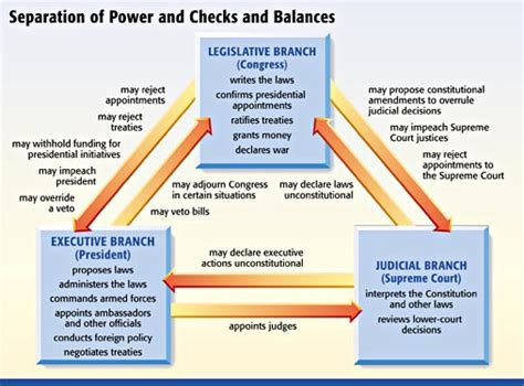How Does Background Check Work How Does The System Of Checks And Balances Work In The United States