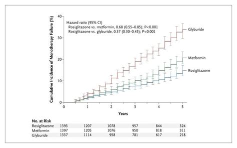 Detox From Glyburide by Glycemic Durability Of Rosiglitazone Metformin Or