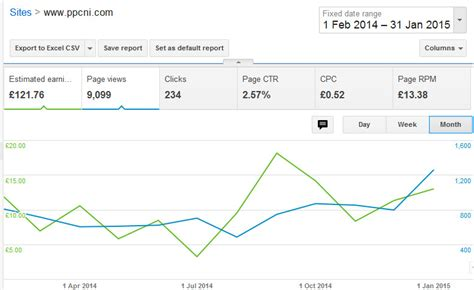 adsense vs adwords revenue adsense earnings for this site past 12 months google