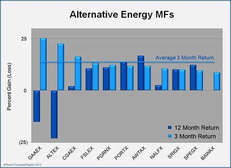 alternative energy stocks clean transportation archives alternative energy stocks february 2013 archives