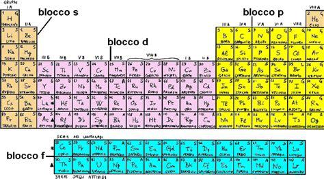 tavola periodica vuota la fabbrica degli elementi