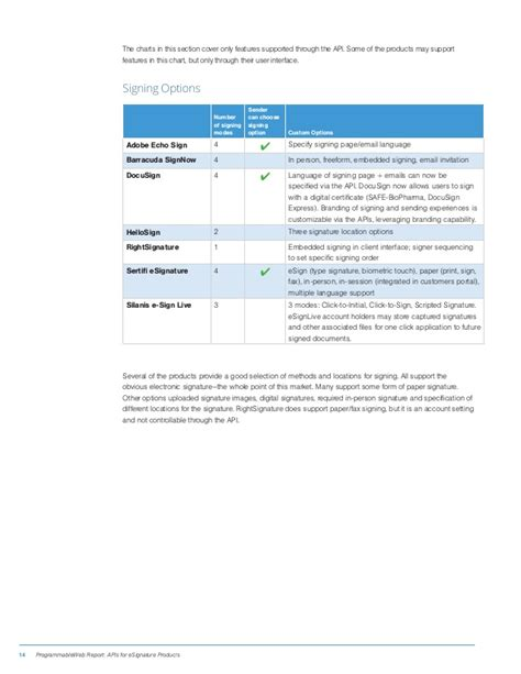 Docusign Report By Template Programmableweb S Esignature Api Research Report
