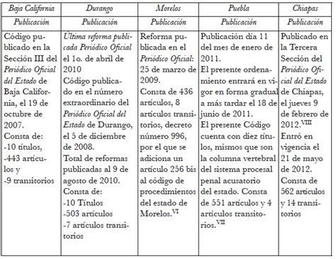 Cuadro Comparativo De La Constitucion De 1824 1857 1917 | articulo segundo transitorio del codigo de procedimientos