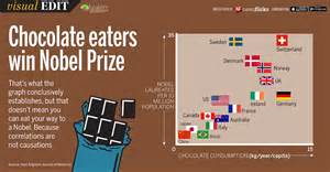 chocolate and the nobel prize the book of brain food books visual edit chocolate eaters win nobel prize daily mail