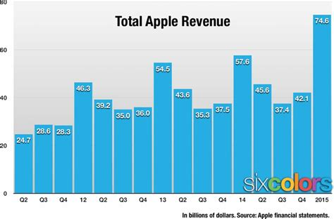 apple yearly revenue apple announces record profits earnings and iphone sales