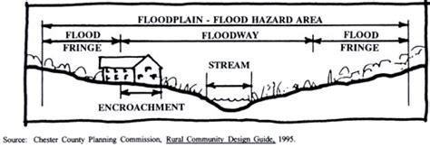diagram of a floodplain planning toolbox farmers markets