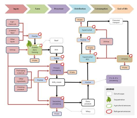 flowchart of supply chain management 17 best procurement images on supply chain