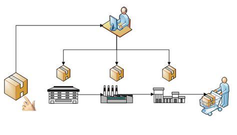 cadenas de suministros colaborativas heijunka nivelaci 243 n de la producci 243 n ingenier 237 a industrial