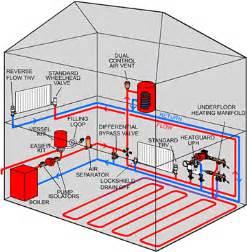 evan conklin plumbing heating inc seattle wa 98119