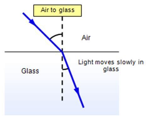 light refraction physics