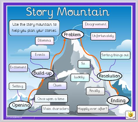 ks2 ideas for story writing story writing