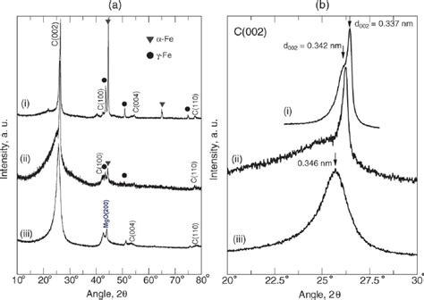 xrd pattern of activated carbon a x ray diffraction patterns and b c 002 carbon peaks