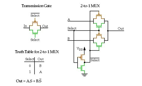 pass transistor transmission gate mos metal oxide silicon