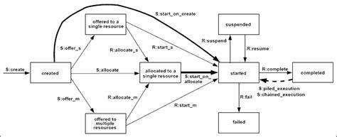 design pattern for workflow workflow design pattern workflow design pattern patterns