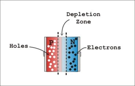 pn junction diode material the p n junction