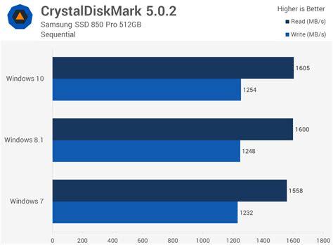windows 10 se estanca frente al favoritismo de windows 7 rendimiento de windows 10 contra windows 7 y 8 1