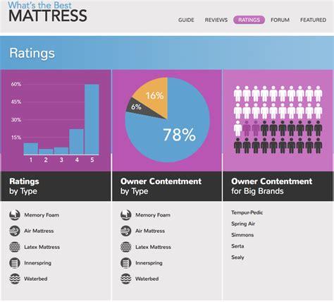 whatsthebest mattress introduces comprehensive all