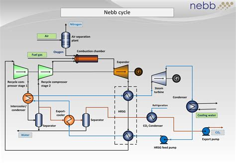 thermal power plant cycle diagram thermal power plant