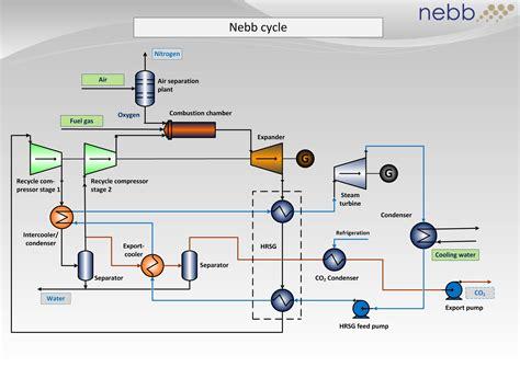 steam turbine flow diagram thermal power plant