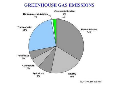 Odourbuster Sort Out Your Emmissions by Greenhouse Gas Related Keywords Greenhouse Gas