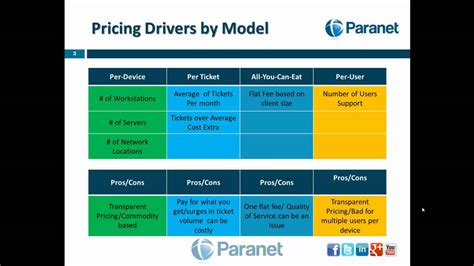 it service cost model template managed it services pricing models