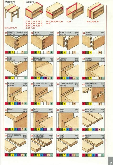 woodworking joint reference the ultimate wood joint visual reference guide