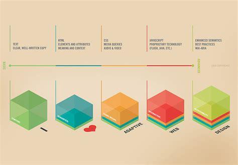 design poster process i love adaptive web design poster design process ionuț