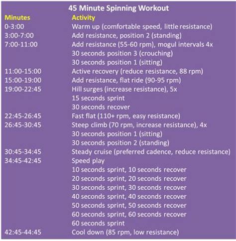 best 25 spinning workout ideas on spin bike