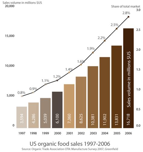 food sles a taste for organic food our world