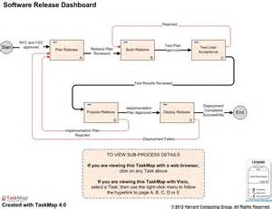 Itil Release Management Plan Template by Itil Software Release Management Process