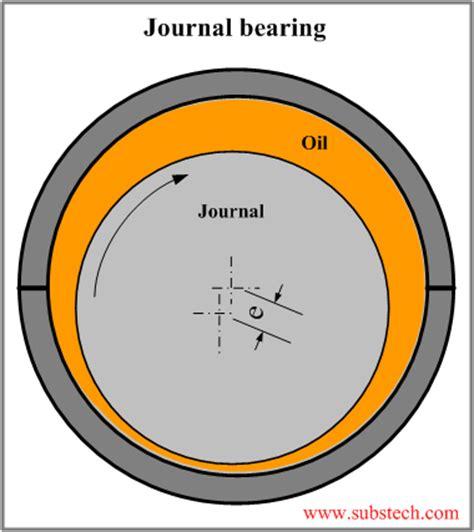 hydrodynamic journal bearing substech journal bearing 1 png substech