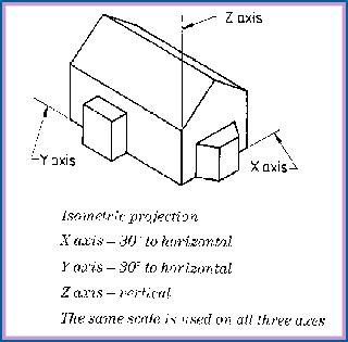 define sketch design technology on the web isometric planometric