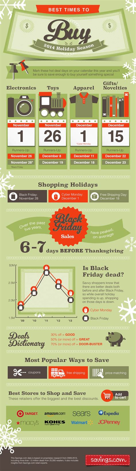 is it a good time to buy a house best time to buy during the holidays
