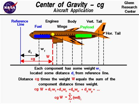 aircraft center of gravity