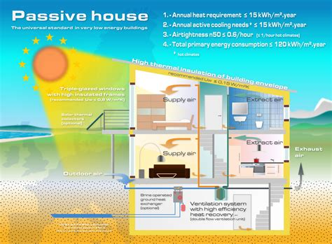 passive home plans passive house design