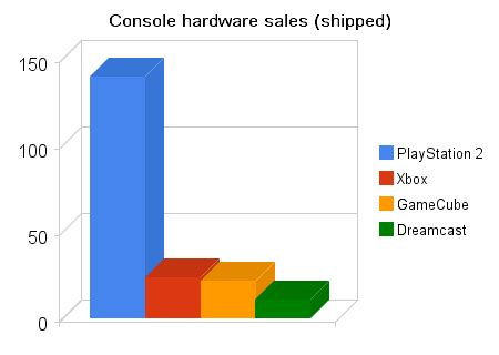 next console sales figures sixth generation of sales wiki