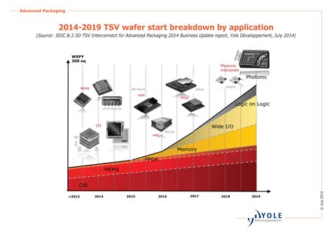 evolution of integrated circuit packaging tsv is a business looking for wider adoption anysilicon