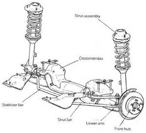 What Are The Purpose Of Struts On A Car Front Strut Bar Number Crunching Page 2 Rims