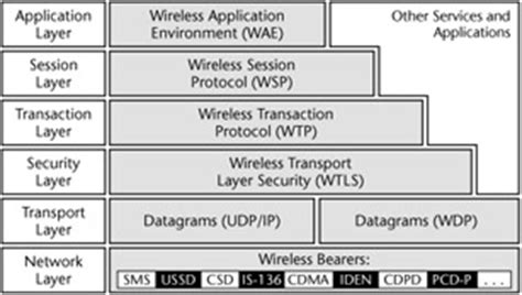 design guidelines for wap wireless application protocol wap overview chapter 11
