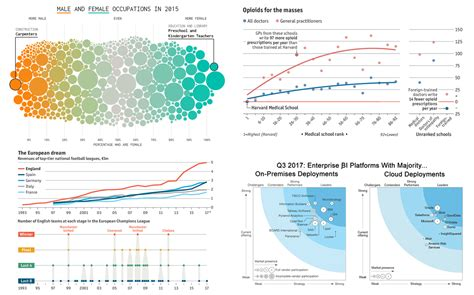 best visualization anychart data visualization best practices and cool